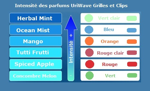 INTENSITE_grilles_et_saniclips_UriWve